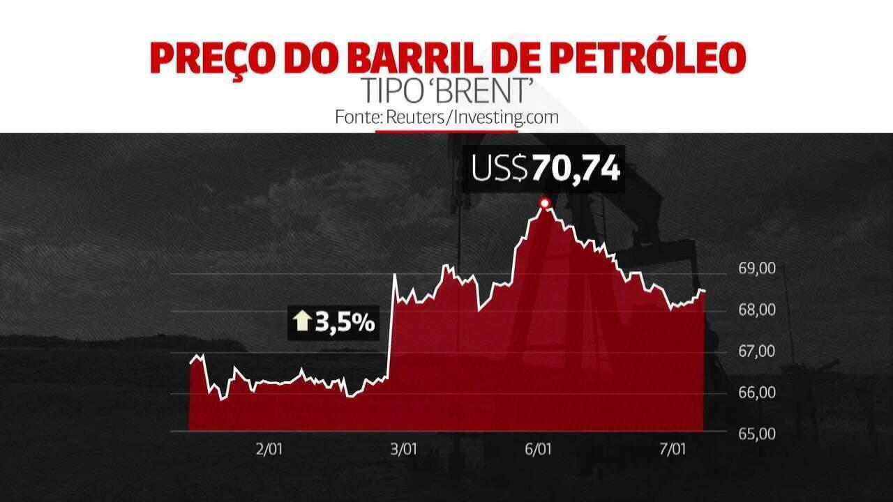 Entenda o efeito da tensão EUA-Irã no combustível e no mercado brasileiro