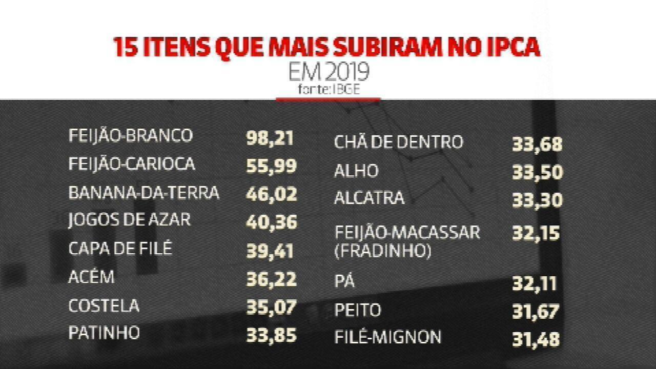 Inflação oficial sobe em dezembro e fecha 2019 em 4,31%