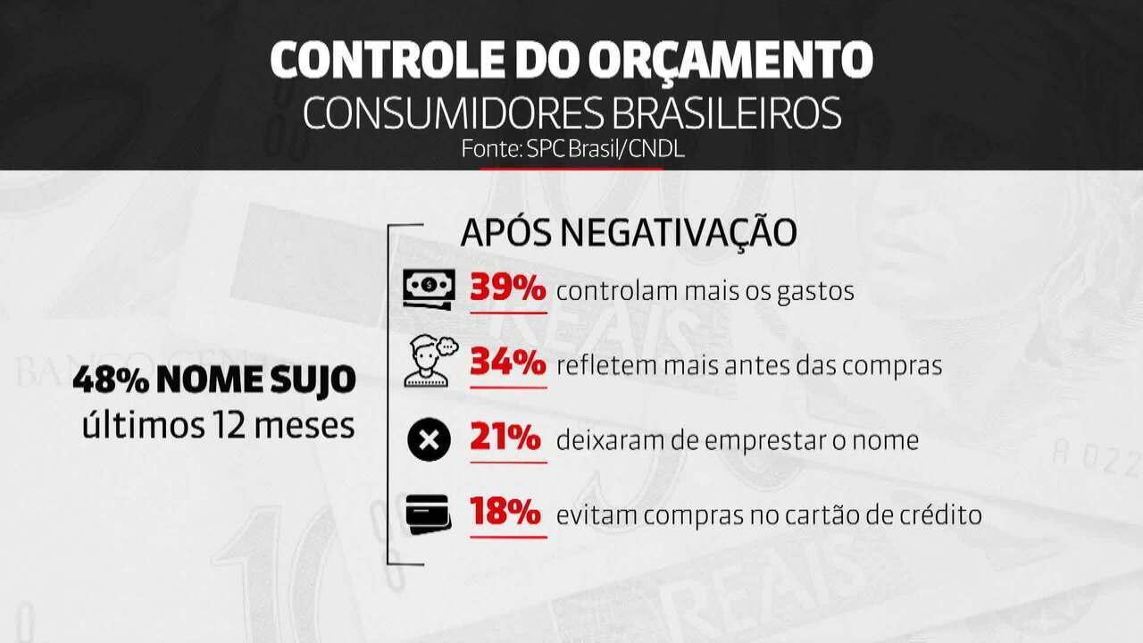 Pesquisa mostra que 48% dos consumidores brasileiros não controlam o orçamento