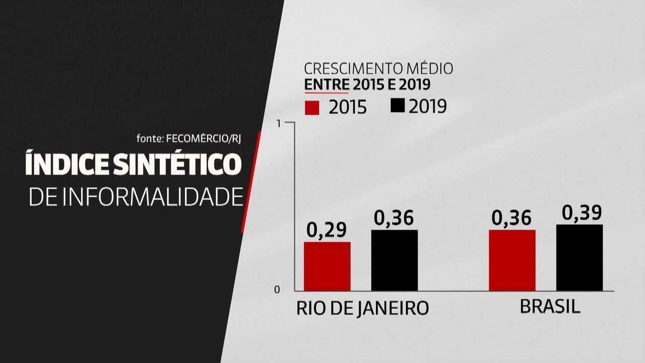 Informalidade no Rio de Janeiro cresce três vezes mais rápido que no restante do Brasil