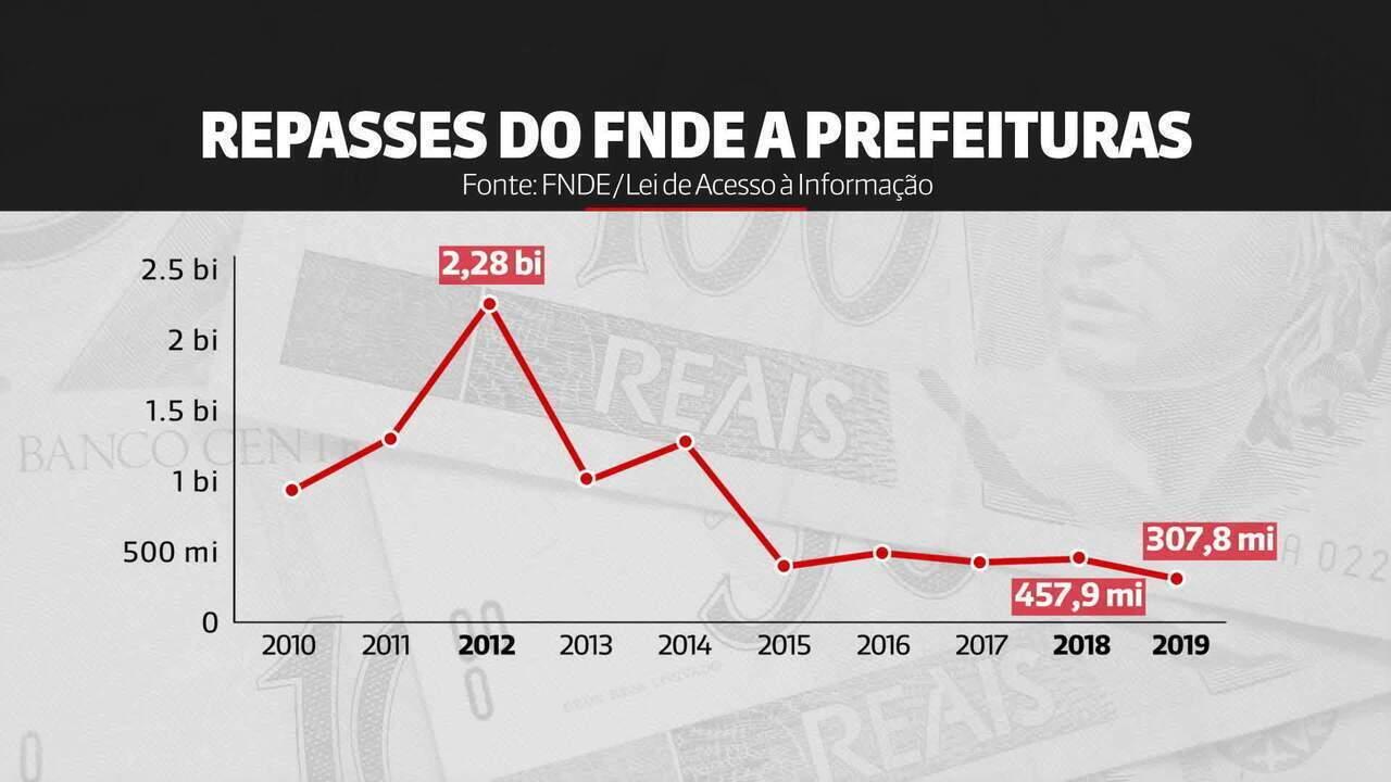 Investimento federal em creches e pré-escolas é o mais baixo em dez anos