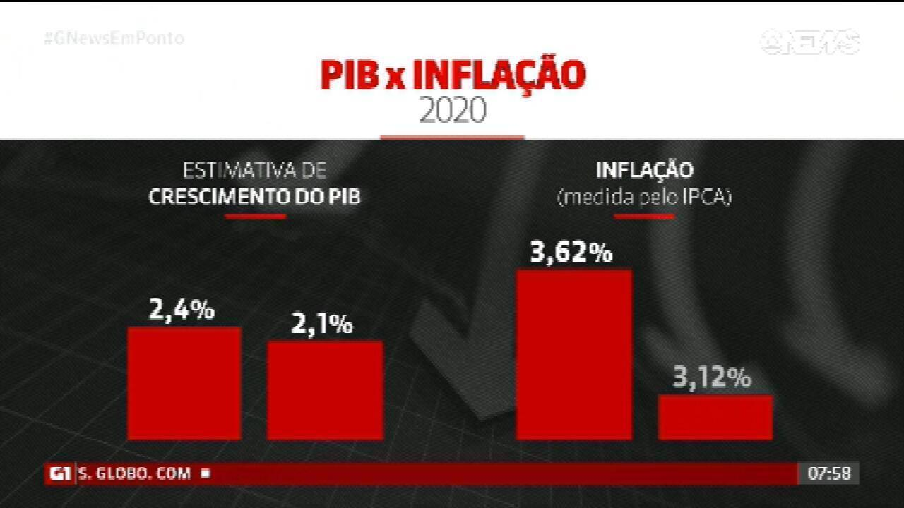 """Governo reduz projeção do PIB de 2,4% para 2,1% em 2020; entenda como a pandemia do coronavírus afeta a economia e as reformas"""""""