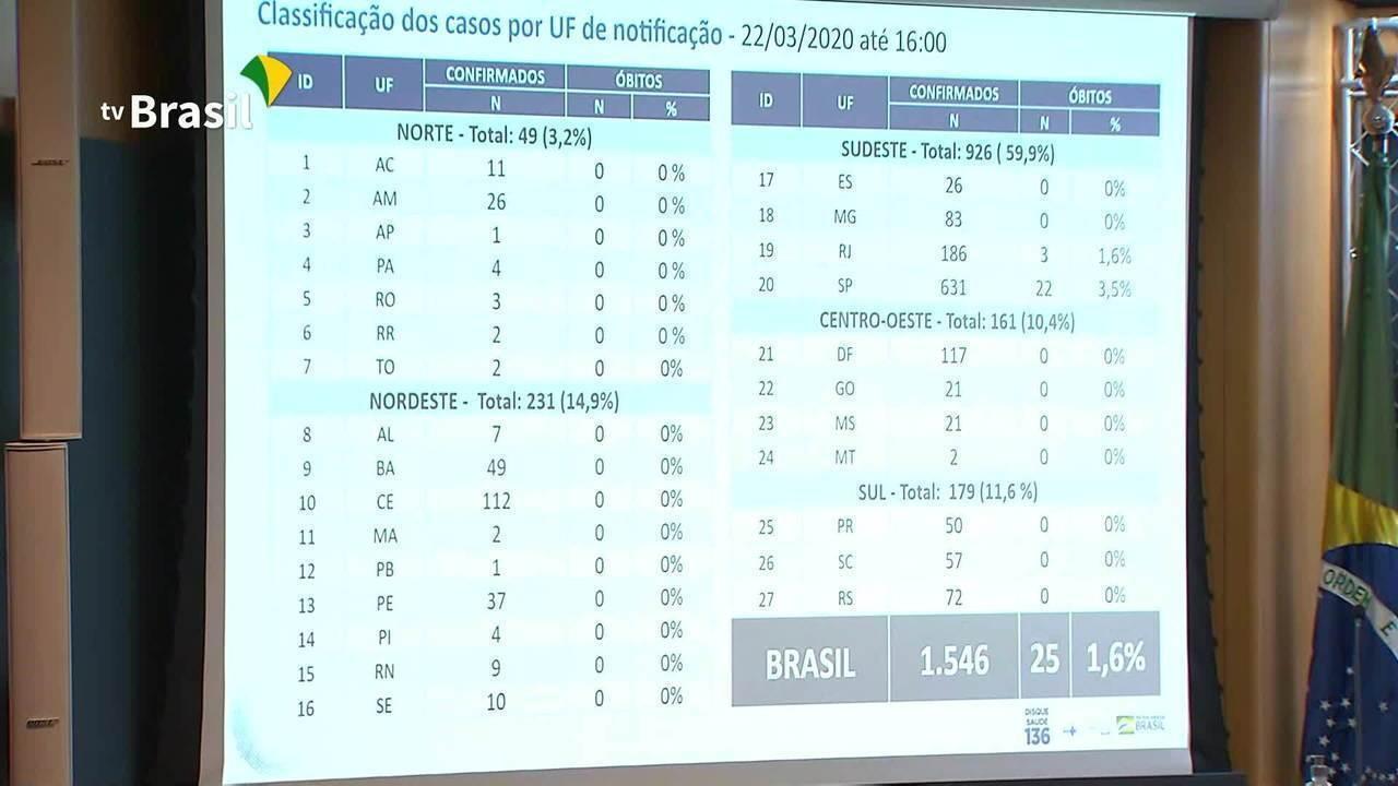 Brasil tem 25 mortes e 1546 casos do novo coronavírus