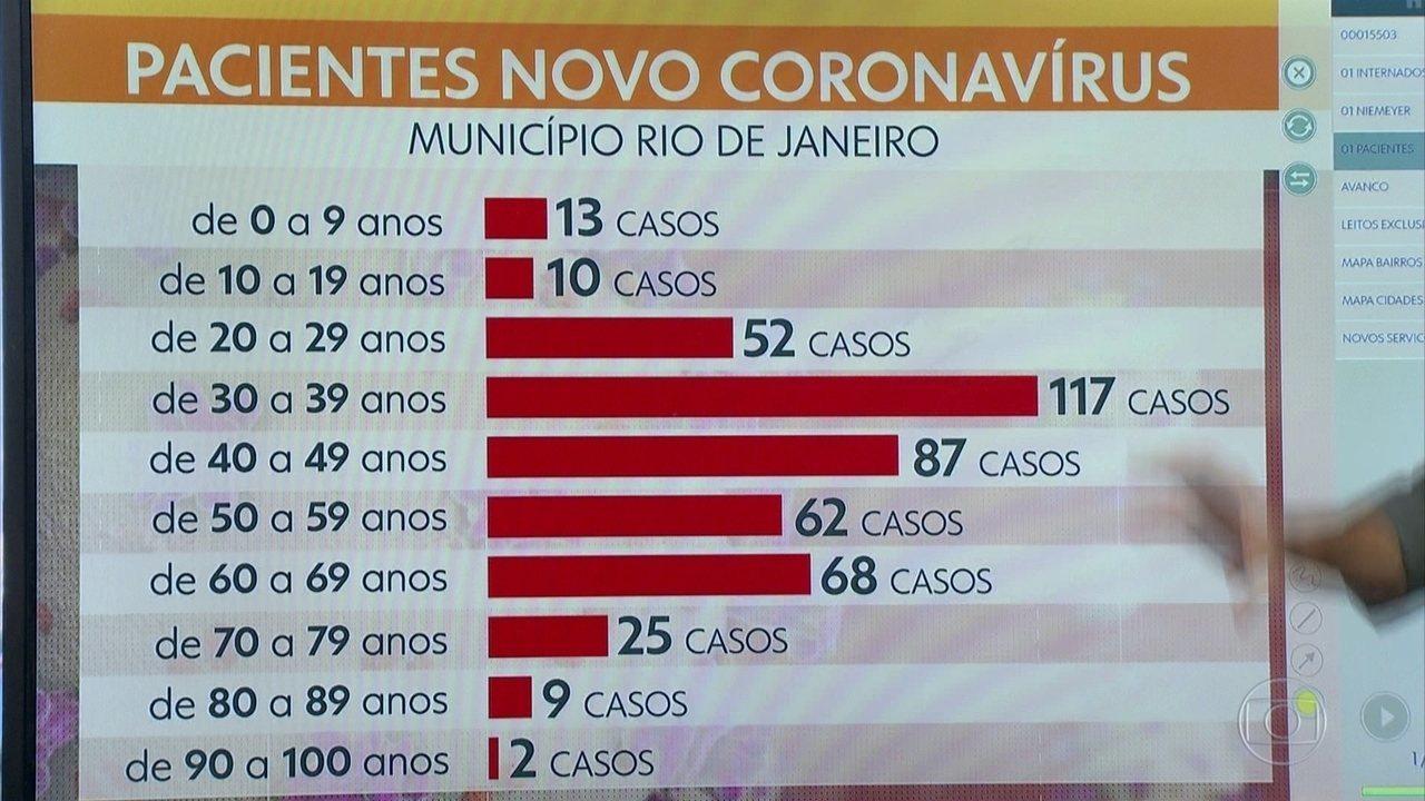 Covid-19 no Rio afeta os mais jovens na faixa entre 30 e 39 anos, diz prefeitura