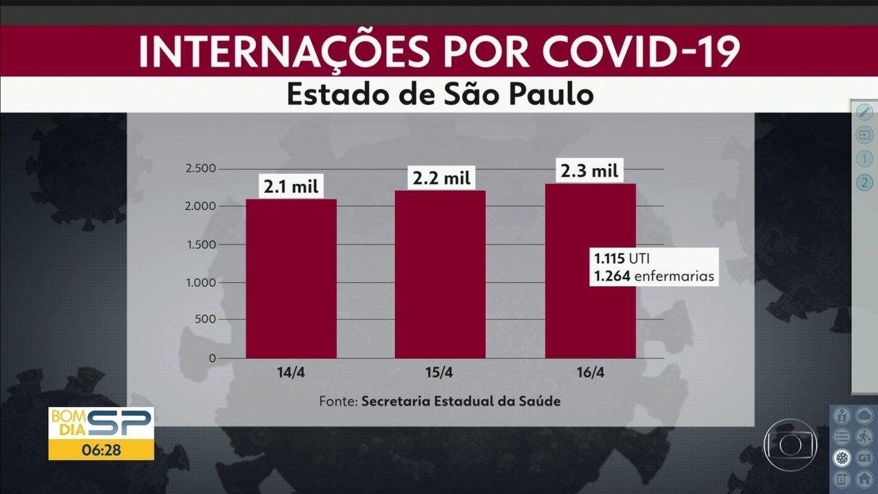 Cem novos pacientes são internados no estado de SP com diagnostico de coronavírus por dia