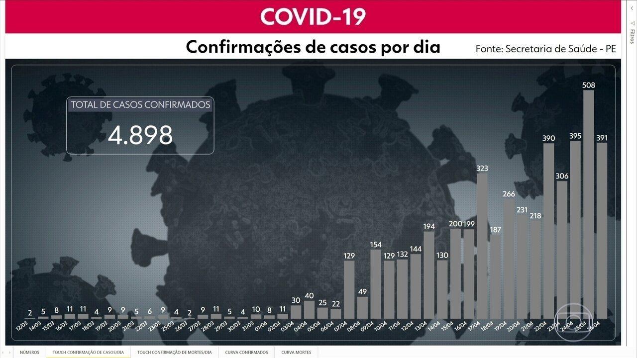Pernambuco tem 415 mortes e 4.898 casos confiramdos de Covid-19