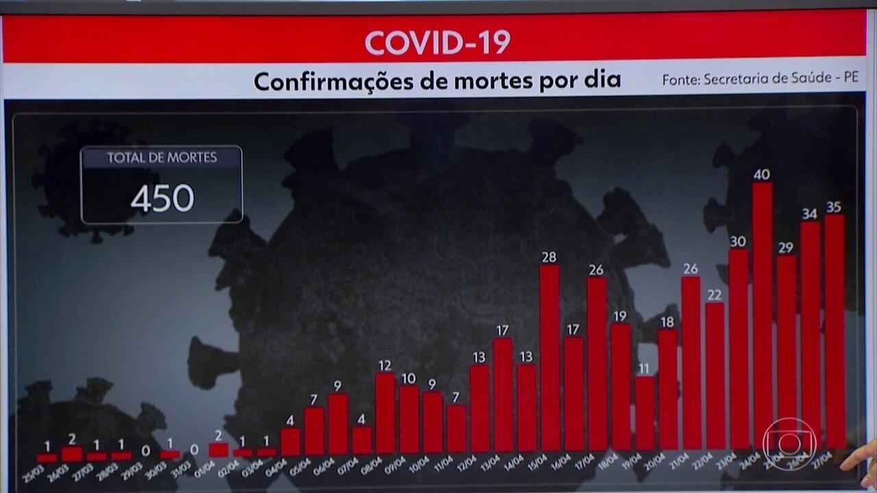 Pernambuco chega a 5.358 casos e 450 mortes por Covid-19