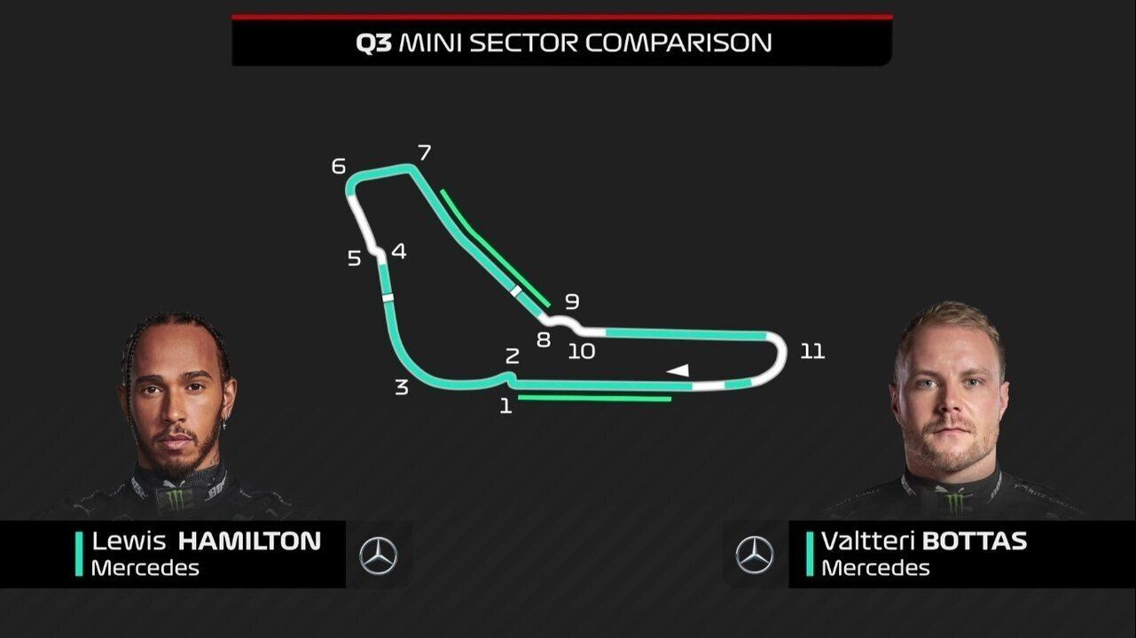 Comparativo entre as voltas de Lewis Hamilton e Valtteri Bottas no Q3 na Itália