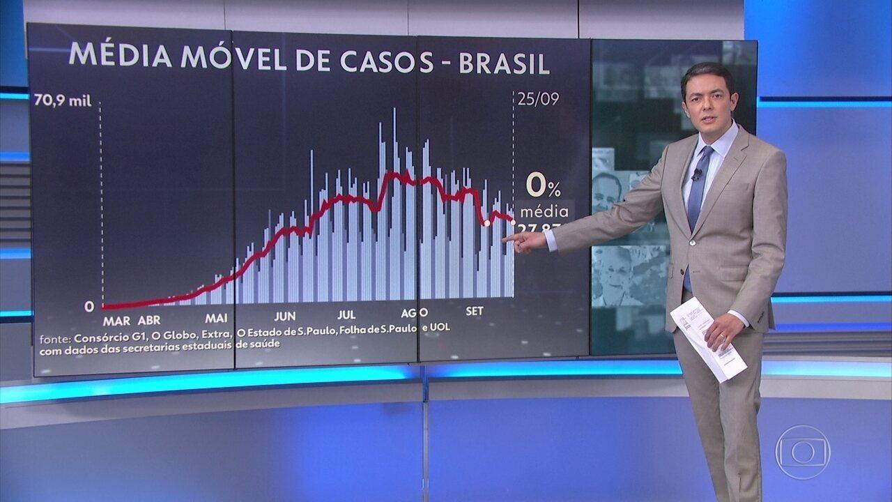 Brasil passa de 140 mil mortes por coronavírus