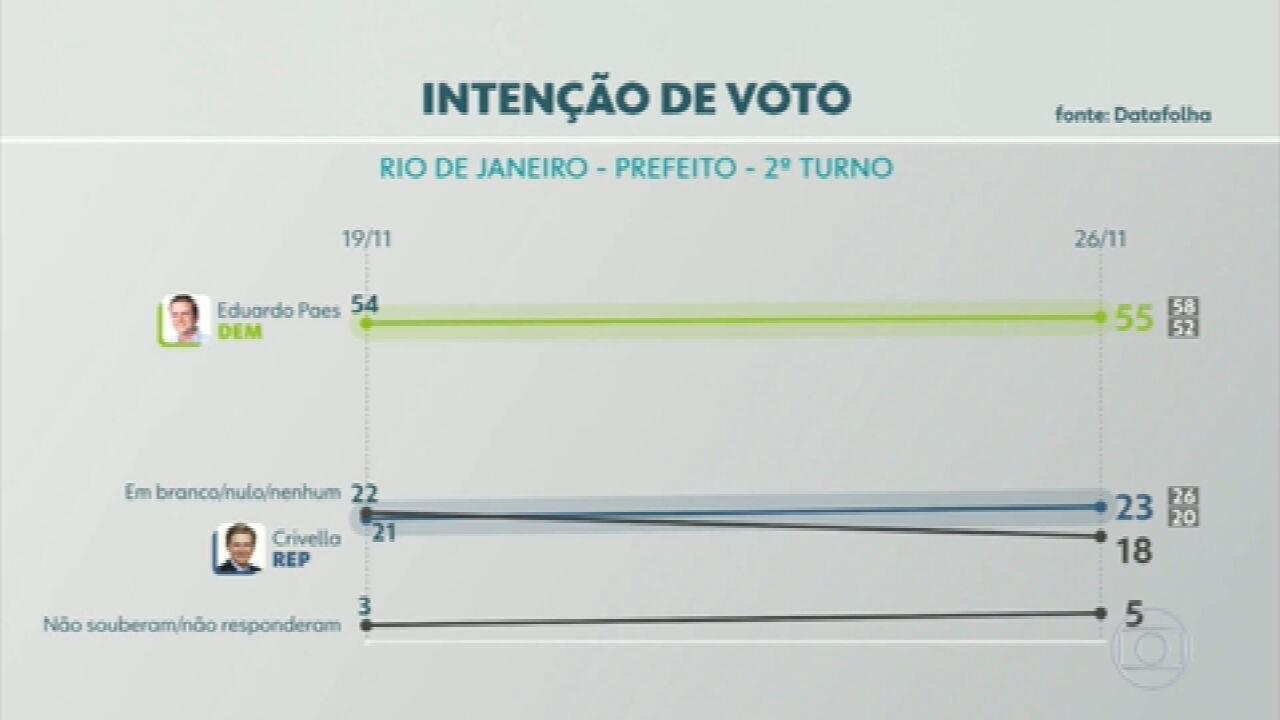 Pesquisa Datafolha no Rio de Janeiro: Paes, 55%; Crivella, 23%