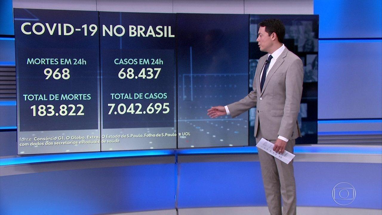 Brasil ultrapassa os 7 milhões de casos de Covid