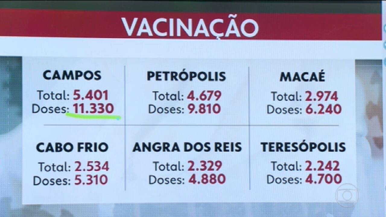 Veja a distribuição de doses de vacina pelas cidades do interior