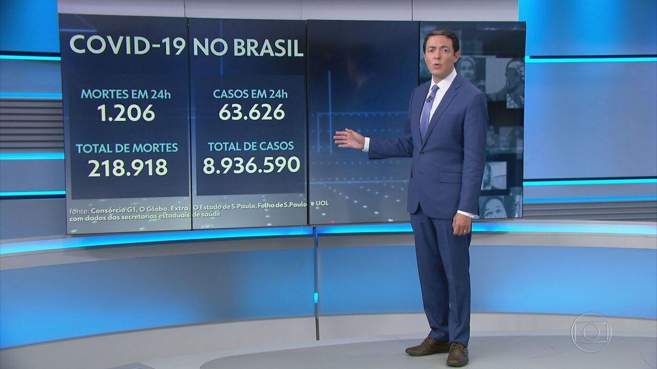 Brasil registra 1.206 mortes por Covid em 24 horas