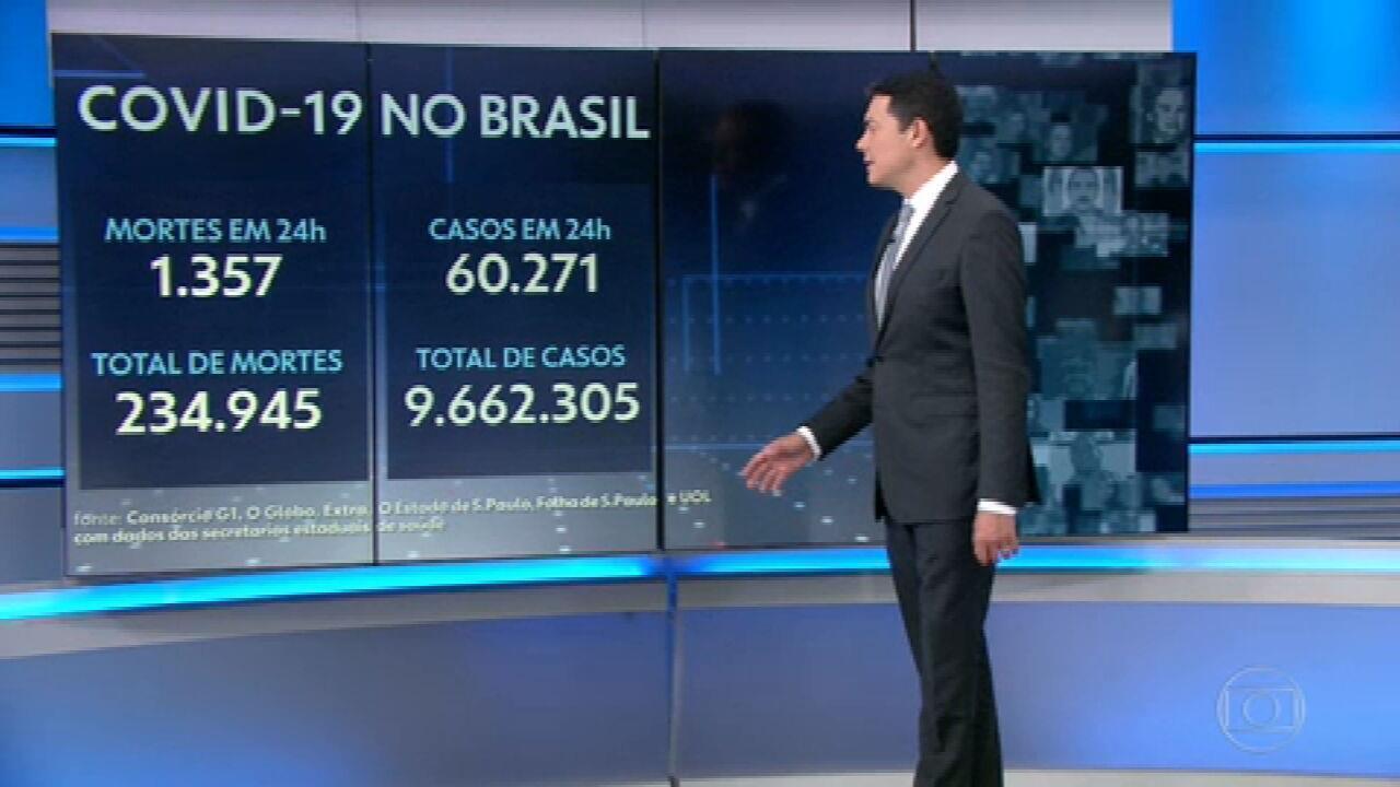 Brasil registra 1.357 mortes por Covid em 24 horas; total se aproxima de 235 mil