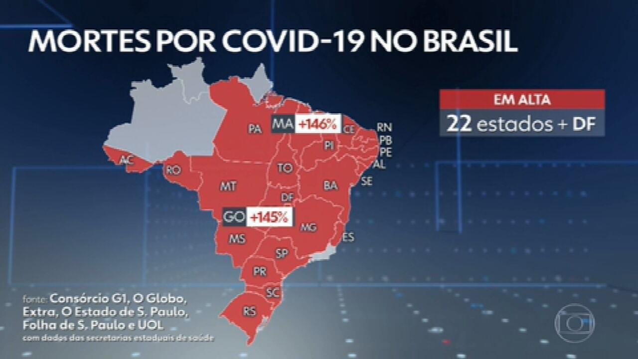 Brasil registra mais de 2 mil mortes por Covid pelo segundo dia seguido
