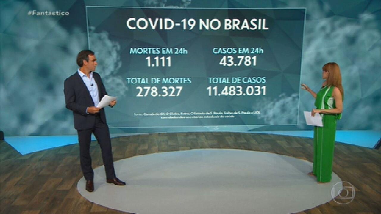 Brasil registra 1.111 mortes por Covid em 24 horas; média móvel volta a bater recorde