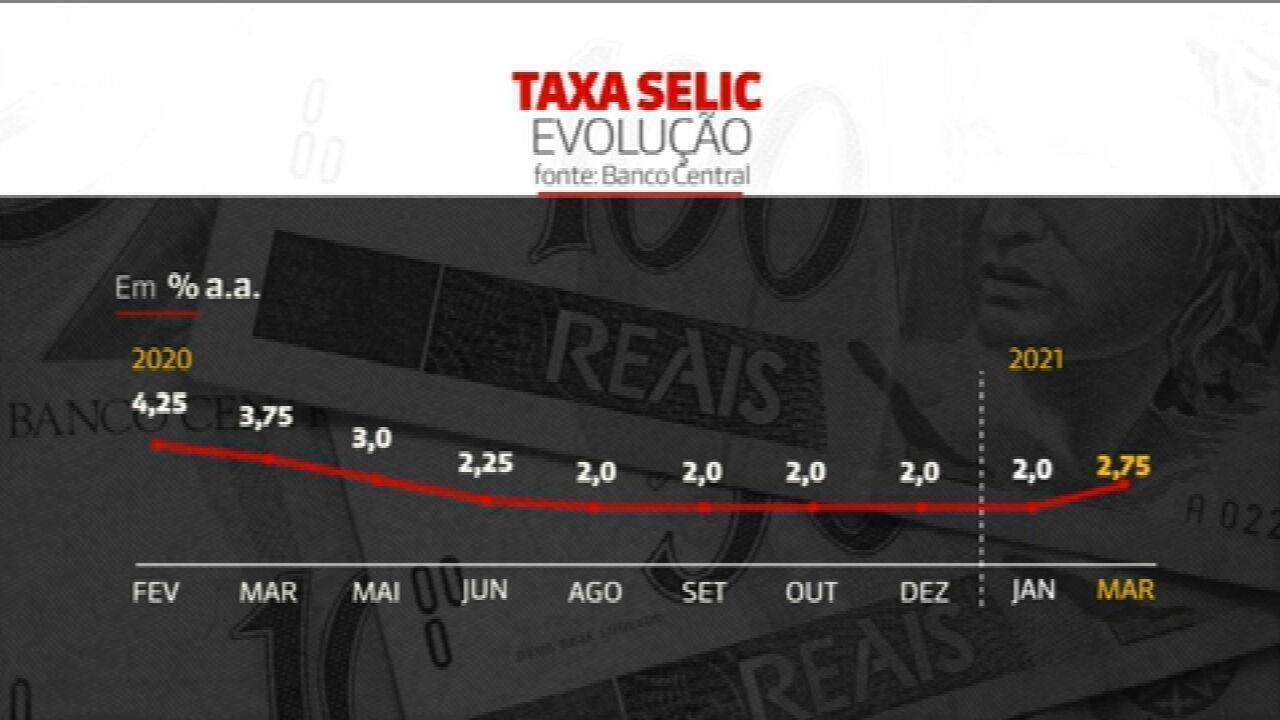 Banco Central eleva Selic de 2% para 2,75% ao ano