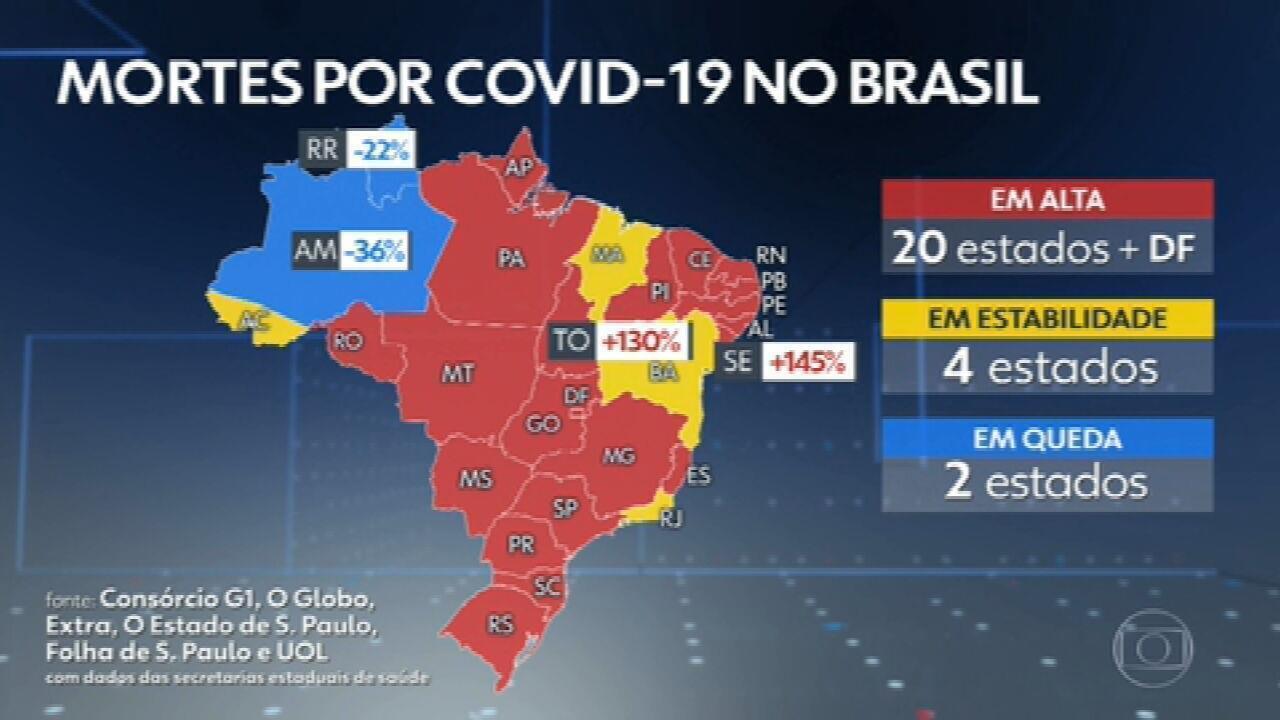 Média móvel de mortes por Covid no Brasil passa de 2 mil pela primeira vez