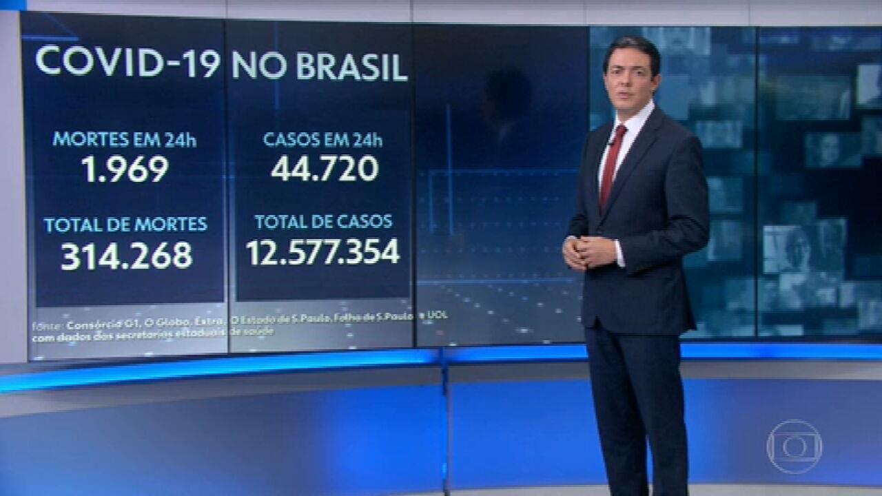 Brasil registra 1.969 mortes por Covid em 24 horas