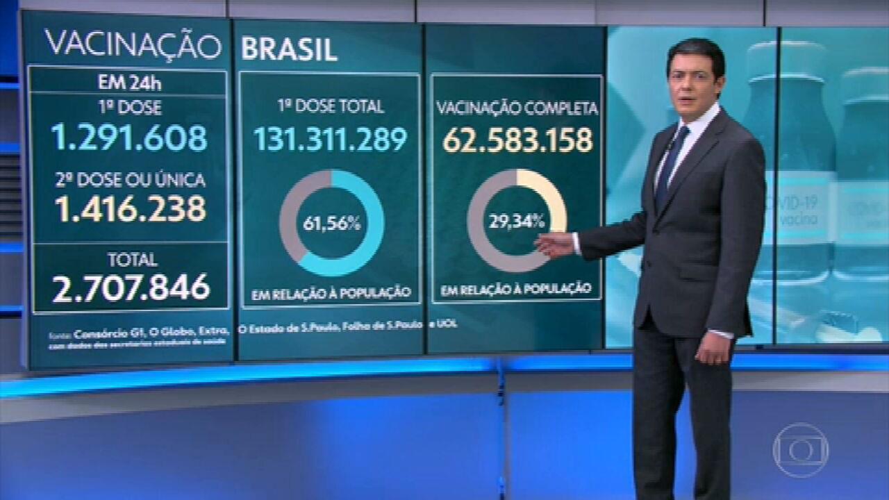 Mais de 2,7 milhões de brasileiros são vacinados contra a Covid em 24 horas